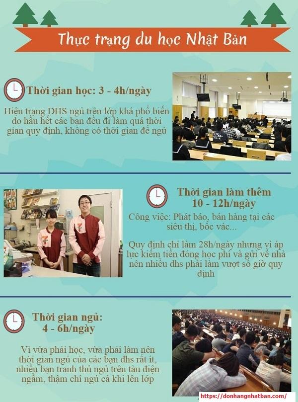 Thực trạng du học sinh ở Nhật hiện nay là gì?